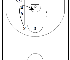 Basketball Plays Baseline Out of Bounds