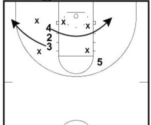 Basketball Plays Blob vs Zone