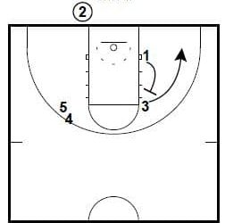 2 Villanova Inbounds Plays