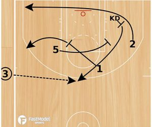 Basketball Plays: Sideline Inbounds
