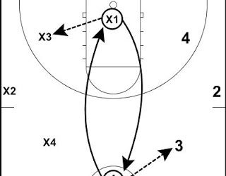 Basketball Drills Argentine Passing