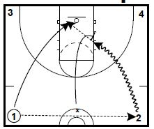 Basketball Drills Transition Skill Drills