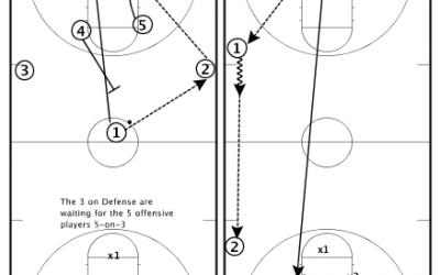 Basketball Drills Transition