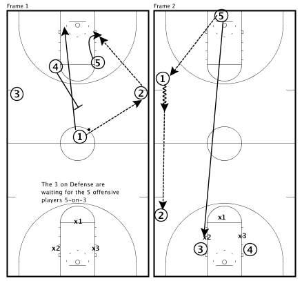 Basketball Drills Transition