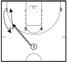 Basketball Plays Iowa State Quick Hits