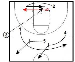 Basketball Plays SLOB Loop High Backdoor Special