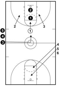 Basketball Drills Full Court 3 on 3