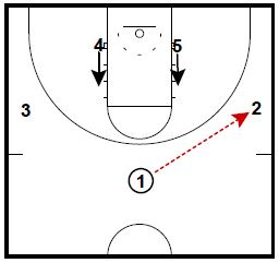 Basketball Plays: Michigan Zone Attack