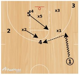Basketball Plays Boise Zone Quick Hitter