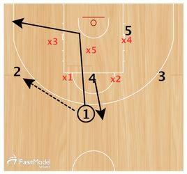 Basketball Plays Lithuania Zone