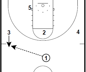 Basketball Plays Zone Attack