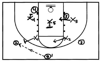 Basketball Plays Butler Zone