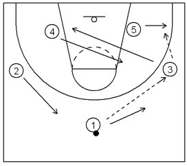 Basketball Plays 12 Strongside Zone Attack