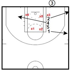 Basketball Plays Line 2451 (Tip Layup Play)