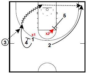 Basketball Plays: Short Seconds SLOB
