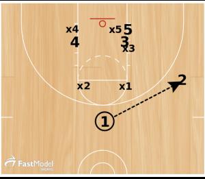 "Basketball Plays: Box and 1 ""Gut"""
