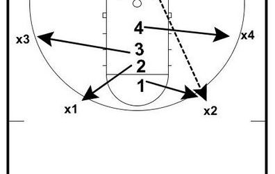 Competitive Rebounding Drills