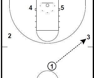Basketball Plays: Flash Screen Down Zone Set