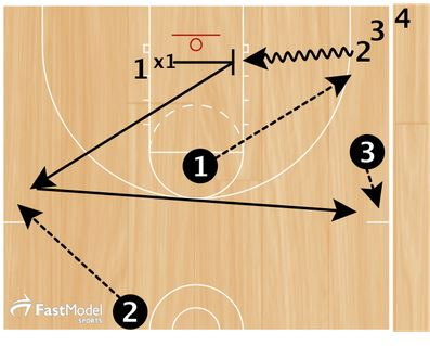 Basketball Drills Shaka Smart Hustle Drill