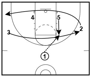 Ball Screen Plays: Baseline Flash