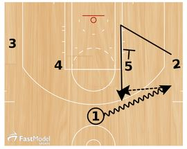 Basketball Plays: 3 Point Sets
