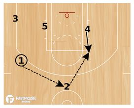 San Antonio Spurs Pinch Post