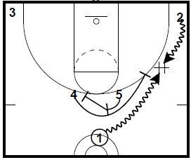 Basketball Plays: 2015 Eurobasket Tournament Sets