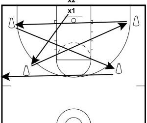 Basketball Drill Defensive Perfection